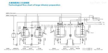 大输液配制工艺流程图
