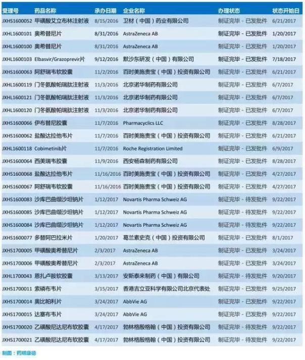 26个重磅新药进入中国 有望加快上市