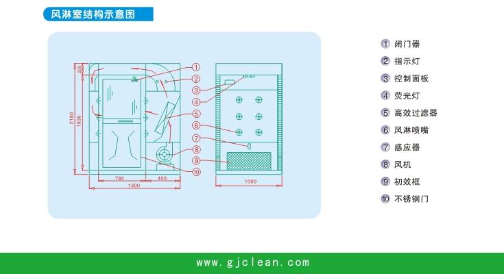 图表3广净洁净 五,风淋室的特点 1,自动化控制:系统采用plc智能