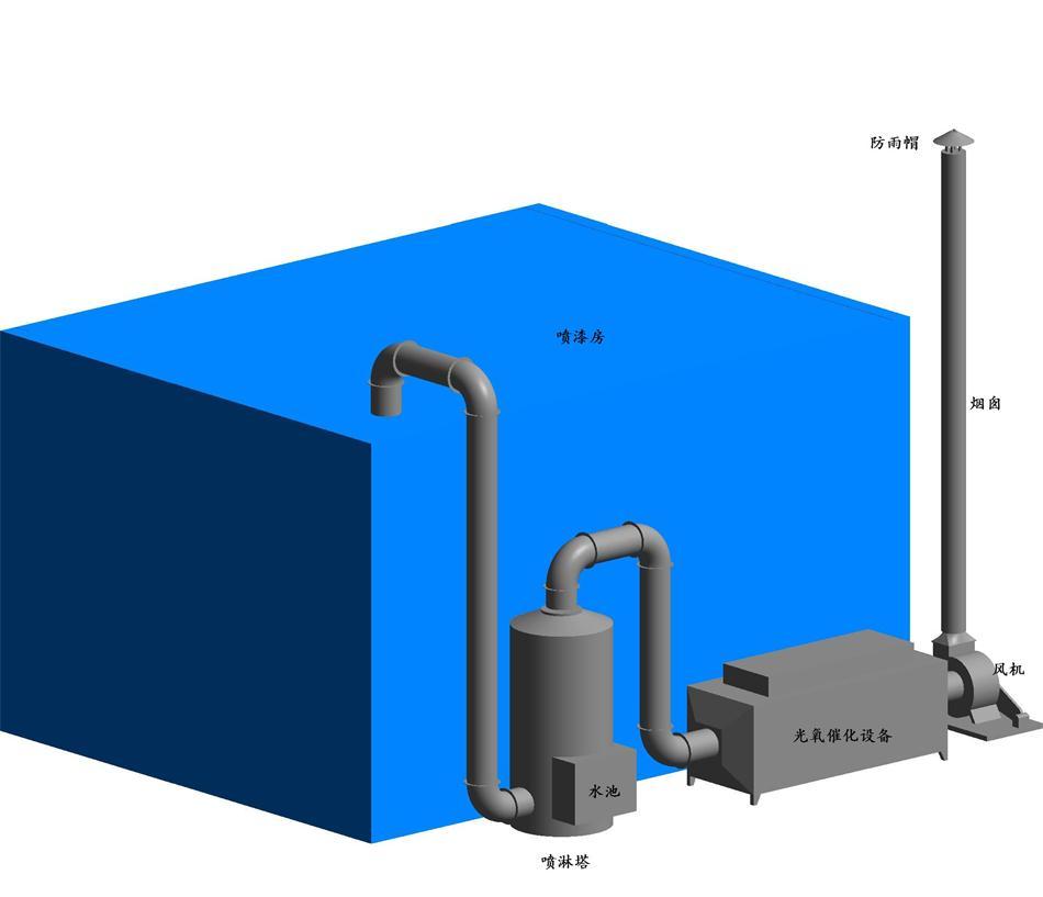 改变分子结构,为第一重处理;取185纳米波段光对废气分子进行催化氧化